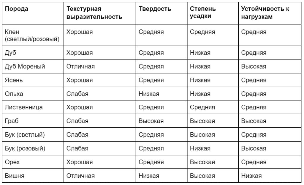 Сравнение видов древисины